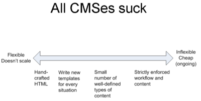 All CMSes suck slide
