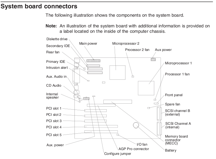 System board connections of IBM Intellistation M Pro Type 6233 and 6850